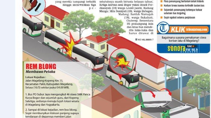 Sebelum Tabrak Musala dan Bengkel, Bus Berulangkali Terguling