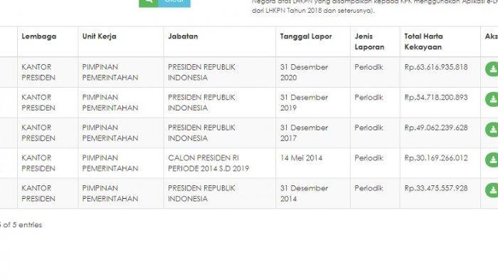 Catatan LHKPN Jokowi dari tahun ke tahun