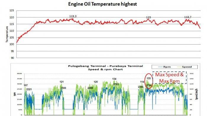 Chart temperatur oli mesin