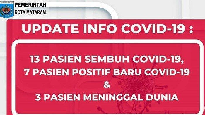 Update Corona Mataram NTB, Rabu 10 Juni 2020: 7 Kasus Baru, Total 40 Positif, 18 Meninggal Dunia