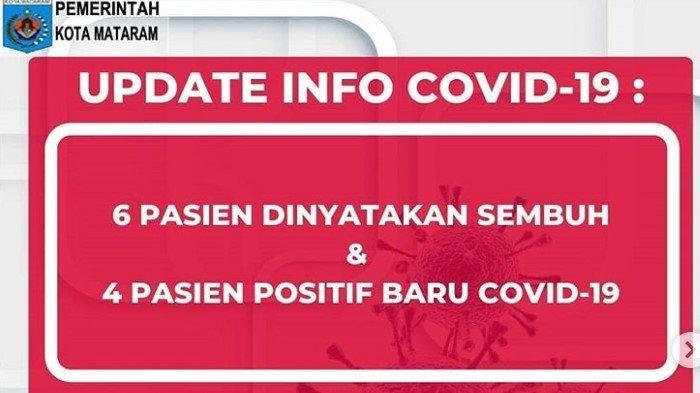 Update Corona Mataram NTB, Senin 22 Juni 2020: 4 Kasus Baru, Total 447 Positif, 149 Dalam Perawatan