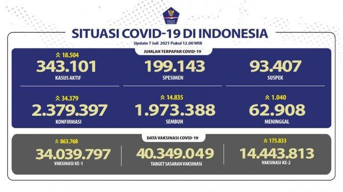 Covid-19 di Indonesia, Rabu (7/7/2021)