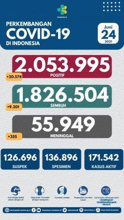 Update Covid-19. Simak perkembangan Covid-19 di Indonesia hari ini, Kamis (24/6/2021) tambahan kasus 20.574 positif, total kasus menjadi 2.053.995.