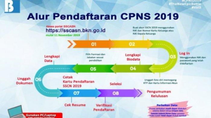 Keterangan alur pendaftaran Calon Pegawai Negeri Sipil 2019 melalui sscasn.bkn.go.id
