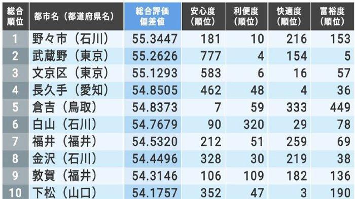 Daftar 10 Tempat Paling Nyaman di Jepang Versi Toyo Keizai