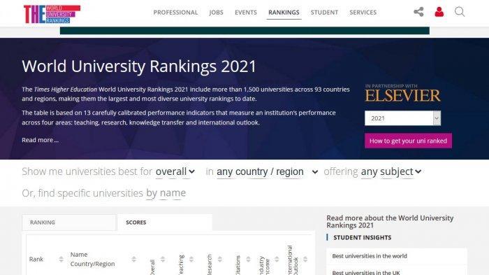 9 Universitas di Indonesia Masuk Rangking Kampus Terbaik di Dunia, dari UI hingga UGM