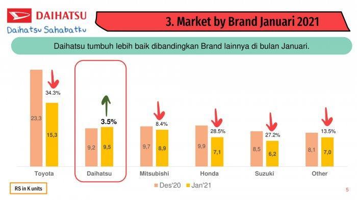 Daihatsu, Market by Brand 2021