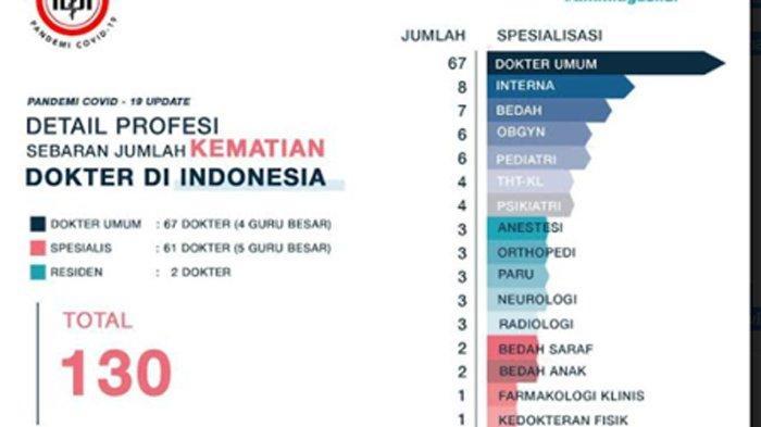 Data Ikatan Dokter Indonesia (IDI) mencatat per Sabtu (3/10/2020) terdapat 130 dokter, 9 dokter gigi (6 dokter gigi umum, 3 dokter gigi spesialis) dan 92 perawat telah meninggal dunia akibat Covid-19.
