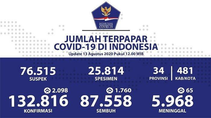 Data kasus corona di Indonesia, Kamis (13/8/2020).