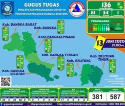 Gugus Tugas Percepatan Penanganan Covid-19 Provinsi Babel caption: Data jumlah kasus positif terpapar Covid-19 di Provinsi Kepulauan Bangka Belitung (Babel) hingga Sabtu (13/6/2020) hingga pukul 21.00 WIB.