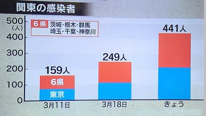 Data korban terinveksi Covid-19 di daerah Kanto (Tokyo dan sekitarnya) per 25 Maret 2020.