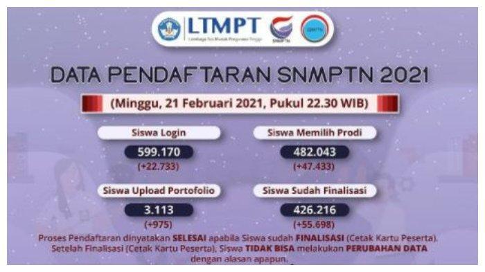 Pendaftaran SNMPTN 2021 Segera Ditutup, Simak Syarat dan Cara Daftarnya