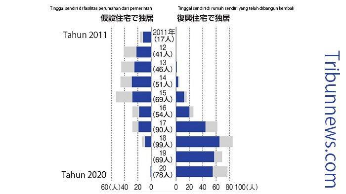 Selama 10 Tahun 614 Warga Jepang Meninggal karena Kesepian
