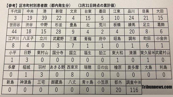 Data positif Covid-17 di Tokyo, Jepang.