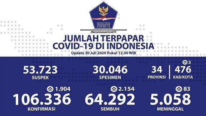 Data sebaran virus corona di Indonesia, Kamis (30/7/2020).
