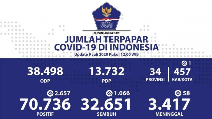 Sebaran Virus Corona di Indonesia Kamis (9/7/2020): Tambah 2.657 Kasus Baru, 962 di Jawa Barat