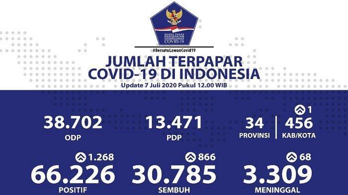 Sebaran Virus Corona di Indonesia Selasa (7/7/2020): 5 Provinsi Nihil Kasus Baru