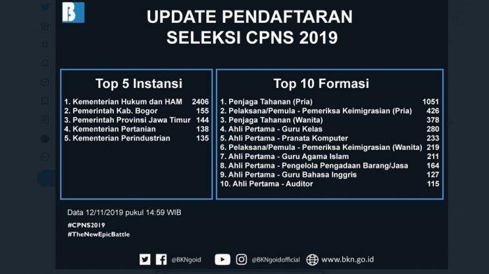 Lima Instansi dan 10 Formasi Paling Banyak Dilamar dalam Pendaftaran CPNS 2019: Kemenkumham Teratas