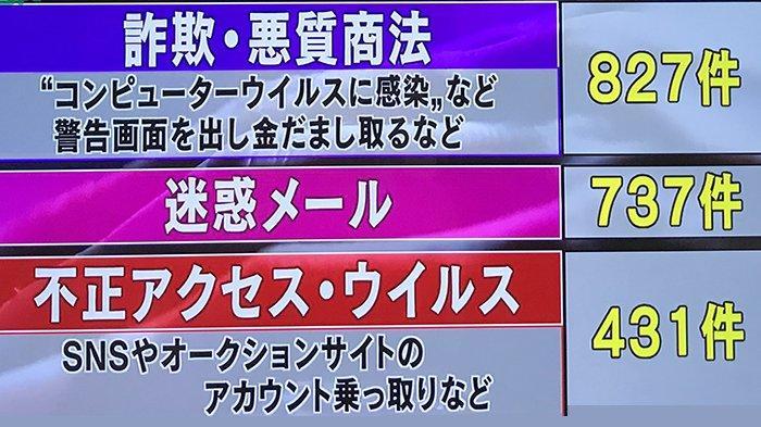 Kepolisian Jepang Catat 3.054 Kasus Serangan Cyber dan Penipuan Online