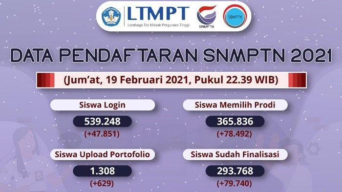 Data SNMPTN Jumat 19 Februari 2021