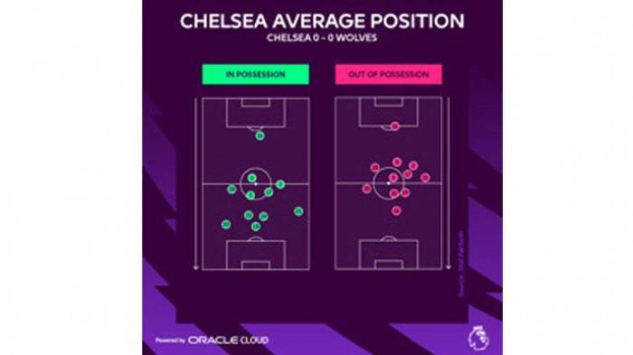 Statistik dan Analisis Pertandingan Kasta Teratas Liga Inggris Premier League Disuplai Cloud Oracle