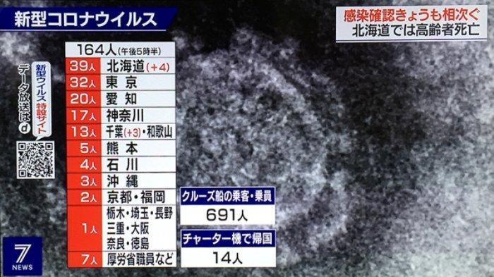 Data terinfeksi virus Corona di Jepang sampai dengan sore ini (26/2/2020)