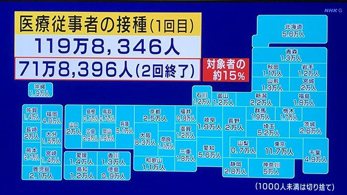 Dari 1,2 Juta Warga Jepang yang Telah Divaksinasi, Baru 718 Ribu yang Mendapatkan Vaksin Dosis Kedua