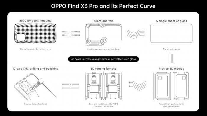 Desain Futuristik di Oppo Find X3 Pro 5G Terinspirasi dari Luar Angkasa