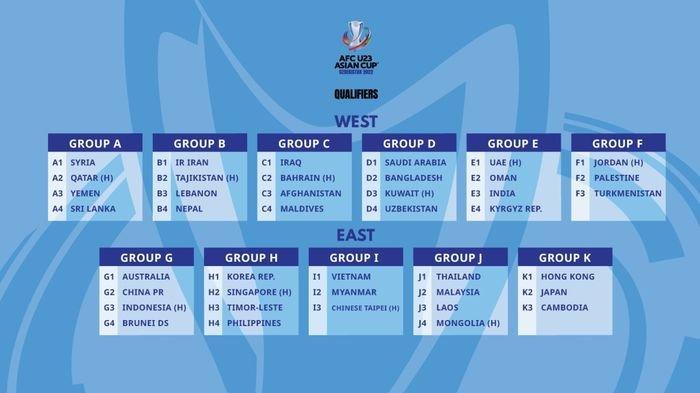 Drawing Ulang Kualifikasi Piala Asia U-23, Indonesia Tetap di Grup Berat Bareng Australia dan China