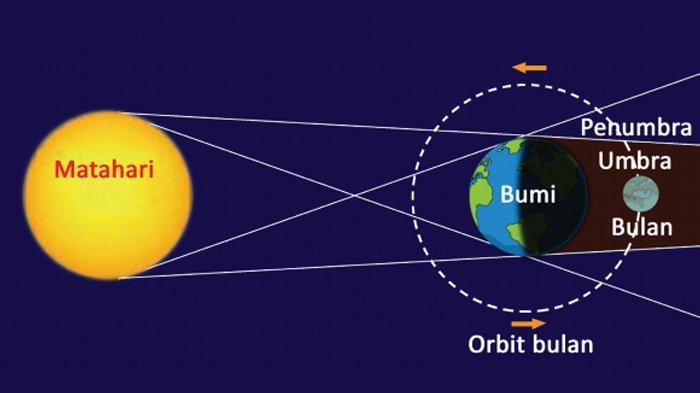 Jadwal Gerhana Bulan dan Matahari Sepanjang 2021, Gerhana Bulan Total akan Terjadi 26 Mei
