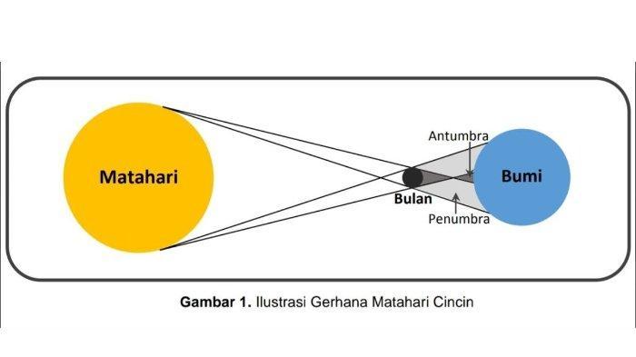 Gerhana matahari cincin terjadi di Indonesia, berikut penjelasan posisi matahari, bumi, dan bulan.