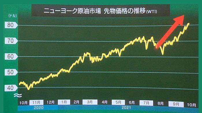 Pertama Kali Dalam 7 Tahun Terakhir Harga Bensin Tertinggi di Jepang
