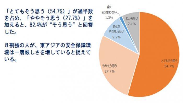 82,4% Warga Jepang Merasa Prihatin Mengenai Keamanan Lingkungan Asia Timur Saat Ini