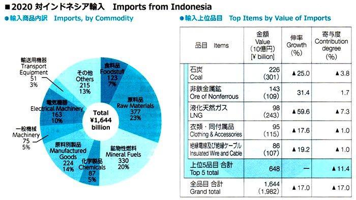 Perdagangan Ekspor Impor Jepang - Indonesia Tahun 2020 Turun 25 Persen Menjadi 2,6 Triliun Yen