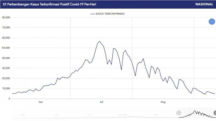 Grafik kasus baru Covid-19 sejak Juni hingga 11 September 2021