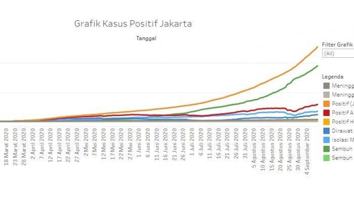 Anies Sebut Kondisinya Sangat Darurat Ini Fakta Grafik Corona Jakarta Dalam 10 Hari Terakhir Tribunnews Com Mobile