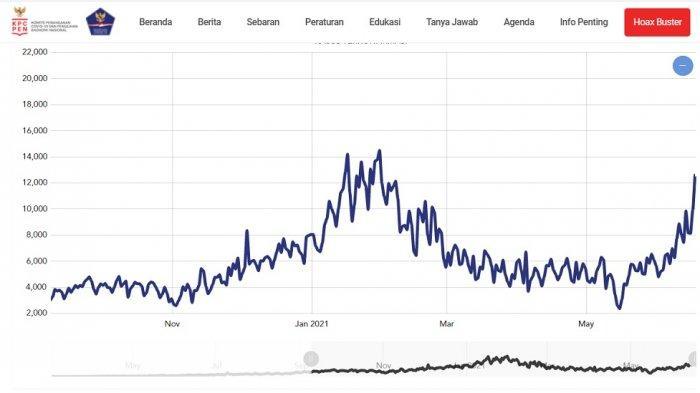 Grafik Covid-19 Terbaru, Hari Ini Rekor Tertinggi Sejak Februari, Total Kasus Dekati Angka 2 Juta
