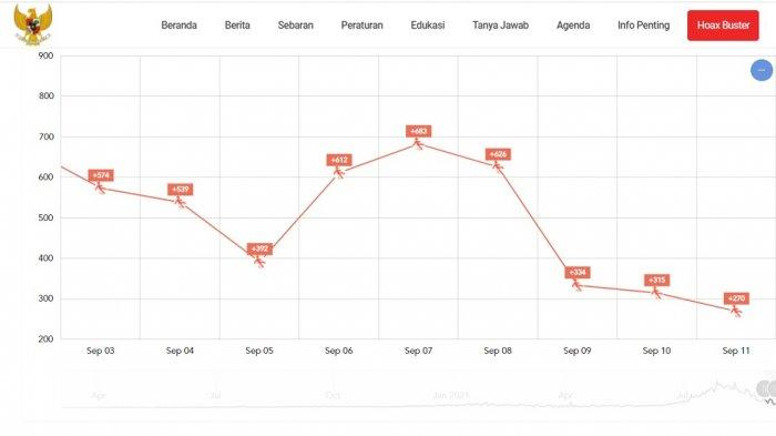 Grafik kasus kematian harian Covid-19 dalam dua pekan terakhir, Minggu (12/9/2021).