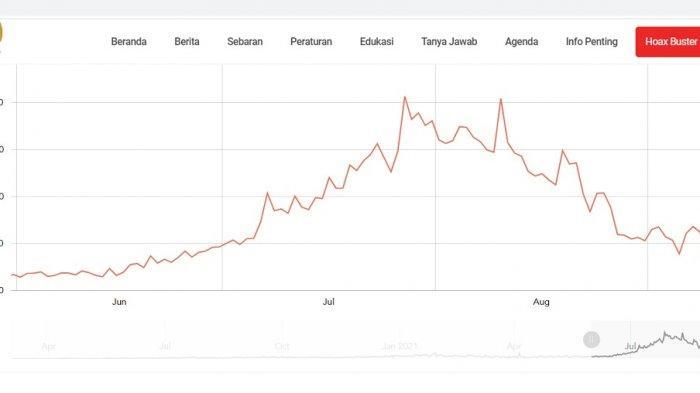 Grafik kasus kematian harian Covid-19 sejak Juni hingga 12 September 2021