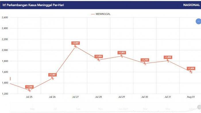 Grafik kasus kematian harian, Senin (2/8/2021).