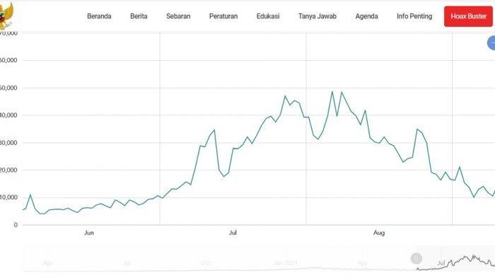 Grafik kasus sembuh harian Covid-19 sejak Juni hingga 12 September 2021