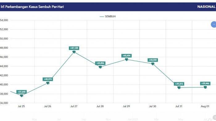 Grafik kasus sembuh harian, Senin (2/8/2021).