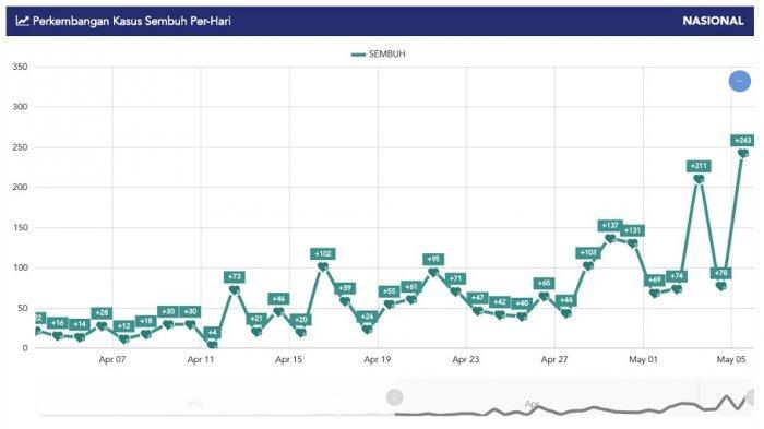 Grafik kasus sembuh per hari. Data terakhir, Selasa (5/5/2020).