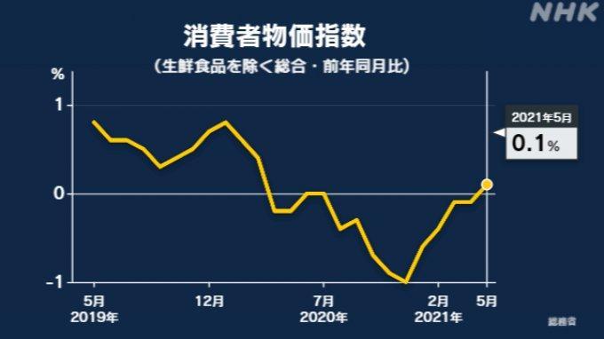 Indeks Harga Konsumen Bulan Mei Naik 0,1 Persen, Tanda Perekonomian Jepang Mulai Pulih
