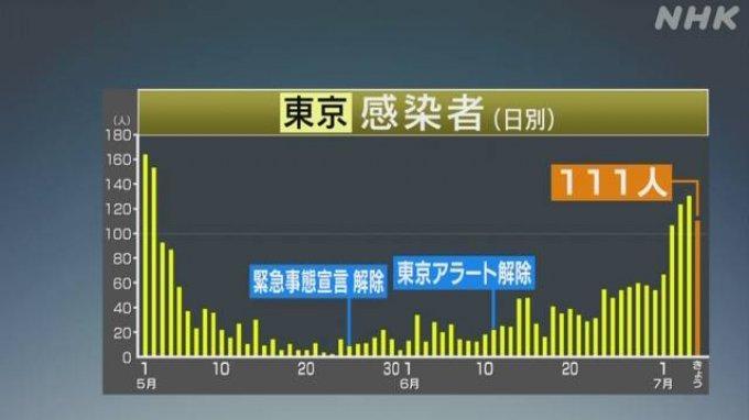 Jumlah Kasus Positif Covid-19 di Jepang Tembus 20.478