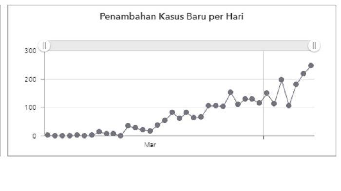 grafik penambahan kasus baru per hari hingga Selasa (7/4/2020).