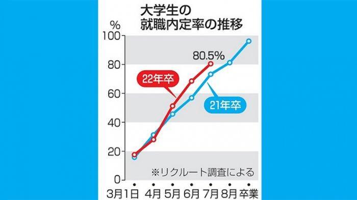 Anak Muda Jepang di Kota Besar Tokyo Hanya 8,6% Yang Ingin Jadi Pegawai Negeri