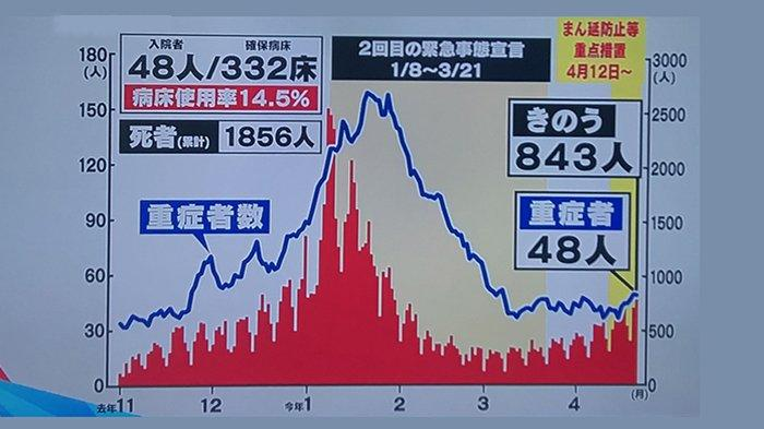 Grafik pergerakan infeksi di Tokyo sampai dengan Rabu (21/4/2021) yang bertambah 843 orang per hari.