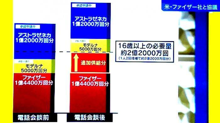 Grafik perubahan penyediaan vaksin untuk Jepang sebelum dan sesudah pembicaraan PM Yoshihide Suga dengan CEO Pfizer di Amerika Serikat, Minggu (18/4/2021).