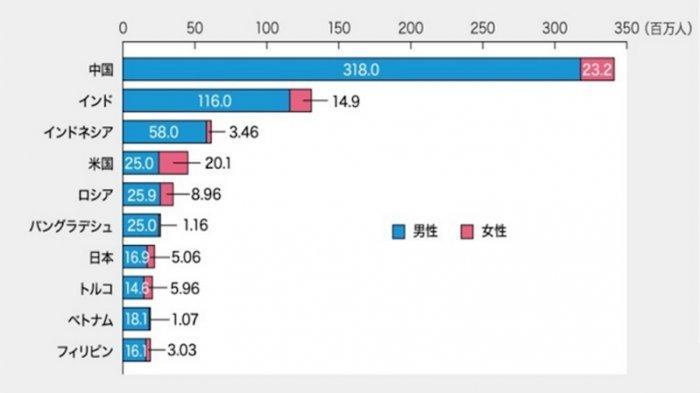 Indonesia Peringkat ke-3 dan Jepang ke-7 Terbanyak Perokok di Dunia